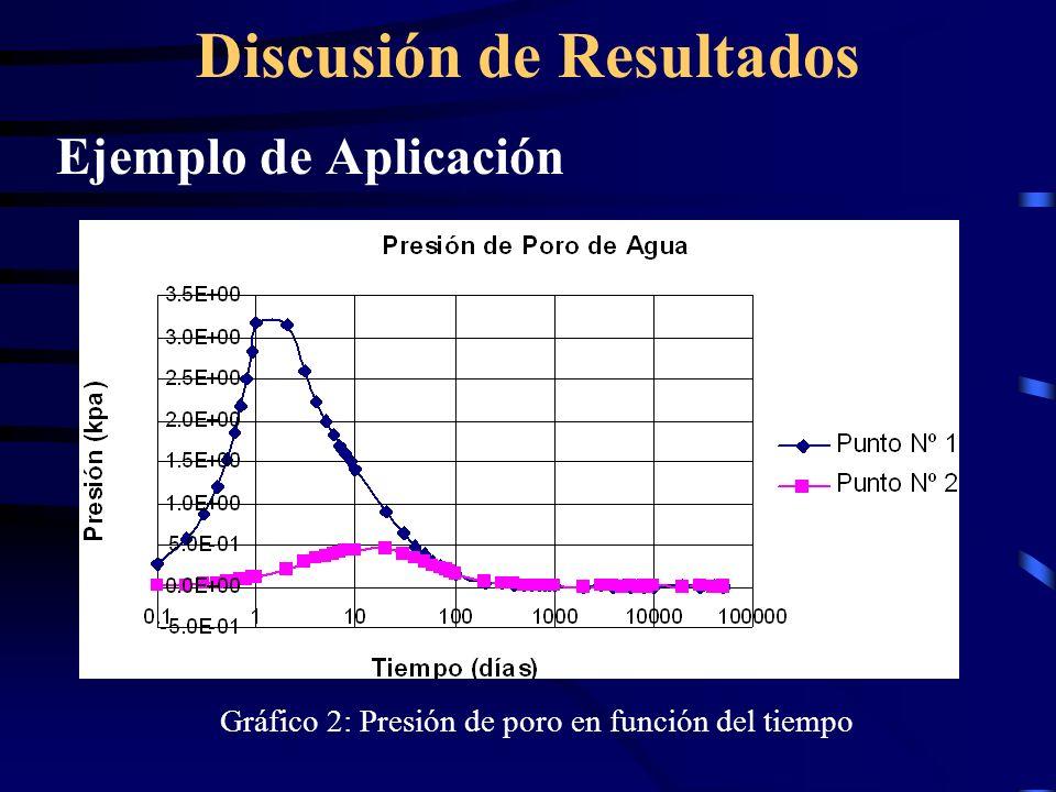 Discusión de Resultados Ejemplo de Aplicación Gráfico 2: Presión de poro en función del tiempo