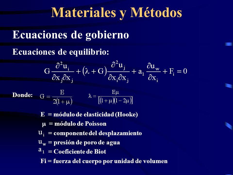 Materiales y Métodos Ecuaciones de gobierno Modelo de flujo de la Fase agua Donde: = densidad del agua = peso específico del agua = coeficiente de permeabilidad = porosidad = coeficiente de compresibilidad del fluido = volumen del agua del poro V = volumen total