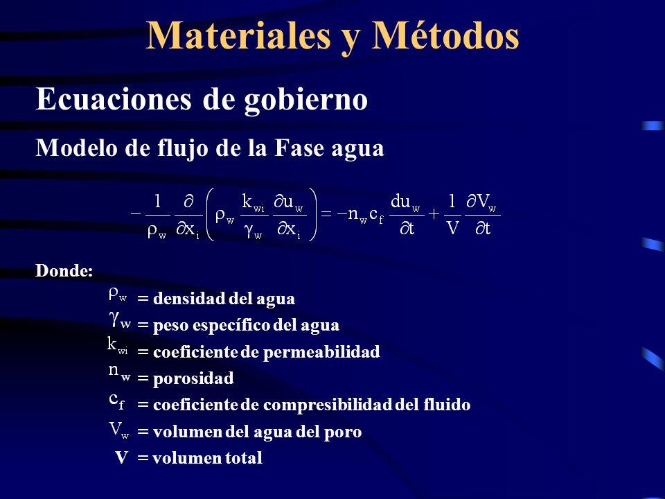 Materiales y Métodos Ecuaciones de gobierno Modelo de flujo de la Fase agua Donde: = densidad del agua = peso específico del agua = coeficiente de per