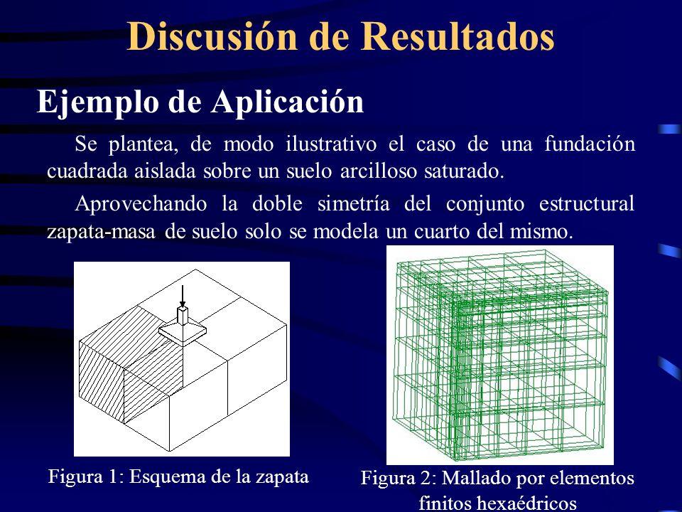 Discusión de Resultados Ejemplo de Aplicación Se plantea, de modo ilustrativo el caso de una fundación cuadrada aislada sobre un suelo arcilloso satur