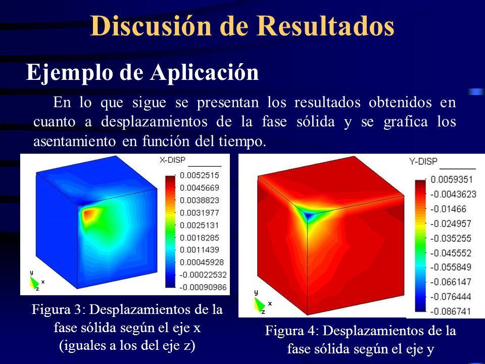 Discusión de Resultados Ejemplo de Aplicación En lo que sigue se presentan los resultados obtenidos en cuanto a desplazamientos de la fase sólida y se