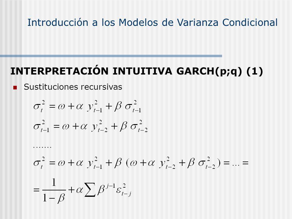 INTERPRETACIÓN INTUITIVA GARCH(p;q) (1) Sustituciones recursivas
