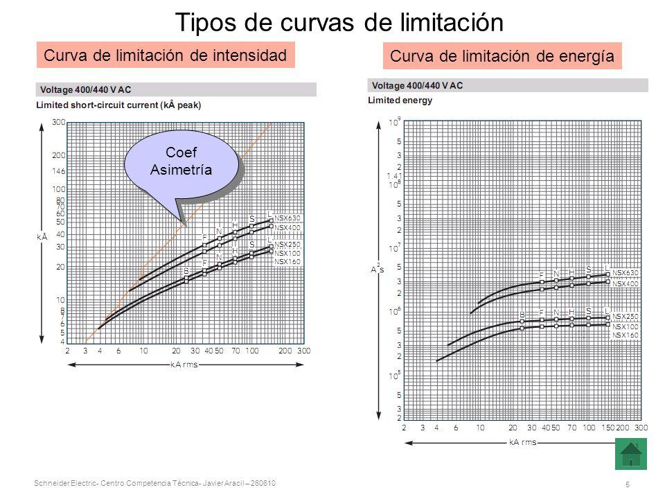Schneider Electric 6 - Centro Competencia Técnica- Javier Aracil – 260610 Curvas de limitación: aplicación Ejemplo 1 ¿Cuál es el valor real de una intensidad de cortocircuito presunta de 150kA ef.