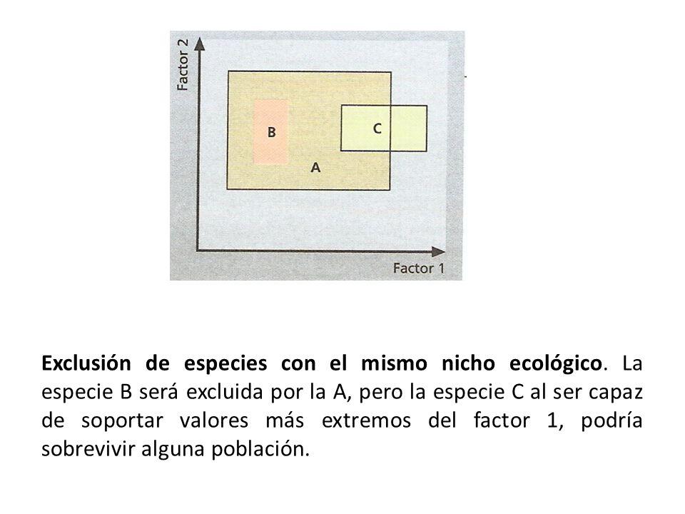 Exclusión de especies con el mismo nicho ecológico.