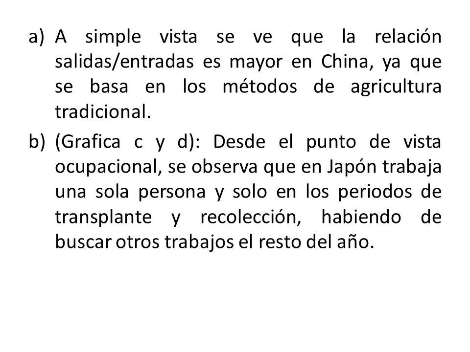 a)A simple vista se ve que la relación salidas/entradas es mayor en China, ya que se basa en los métodos de agricultura tradicional.