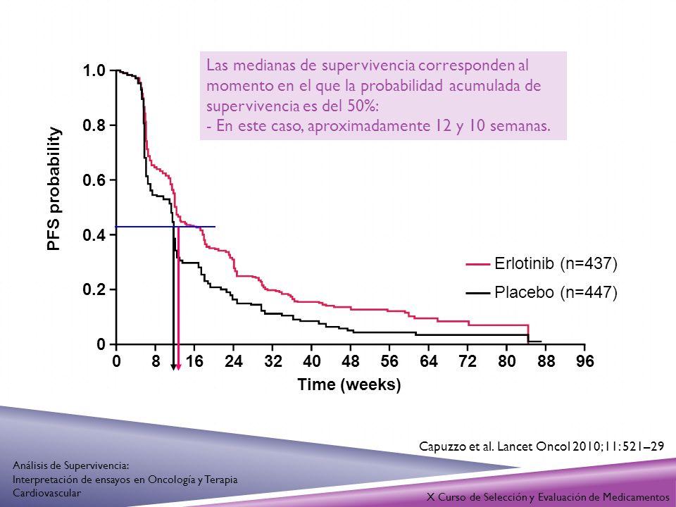 1.0 0.8 0.6 0.4 0.2 0 081624324048566472808896 Time (weeks) Erlotinib (n=437) Placebo (n=447) PFS probability Las medianas de supervivencia correspond