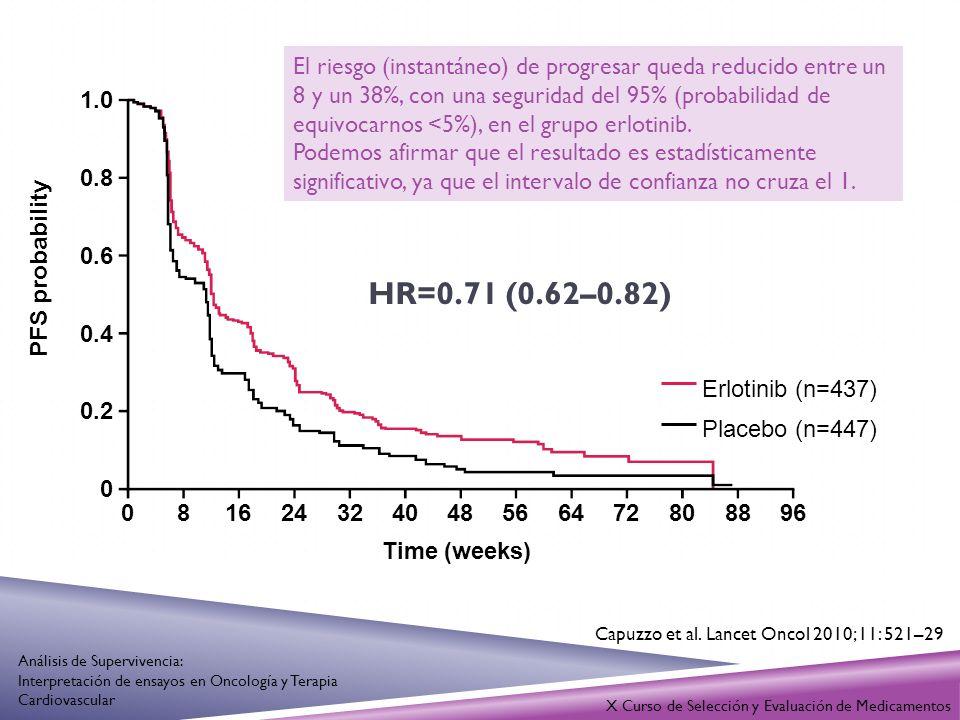 1.0 0.8 0.6 0.4 0.2 0 081624324048566472808896 Time (weeks) HR=0.71 (0.62–0.82) Erlotinib (n=437) Placebo (n=447) PFS probability El riesgo (instantán