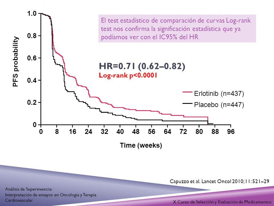 1.0 0.8 0.6 0.4 0.2 0 081624324048566472808896 Time (weeks) HR=0.71 (0.62–0.82) Log-rank p<0.0001 Erlotinib (n=437) Placebo (n=447) PFS probability El