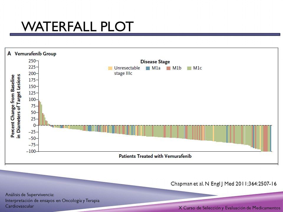 X Curso de Selección y Evaluación de Medicamentos Análisis de Supervivencia: Interpretación de ensayos en Oncología y Terapia Cardiovascular WATERFALL