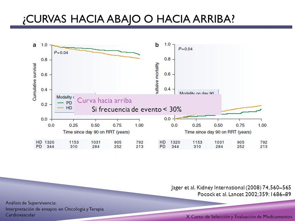 ¿CURVAS HACIA ABAJO O HACIA ARRIBA? X Curso de Selección y Evaluación de Medicamentos Análisis de Supervivencia: Interpretación de ensayos en Oncologí
