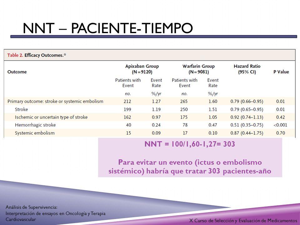NNT – PACIENTE-TIEMPO X Curso de Selección y Evaluación de Medicamentos Análisis de Supervivencia: Interpretación de ensayos en Oncología y Terapia Ca