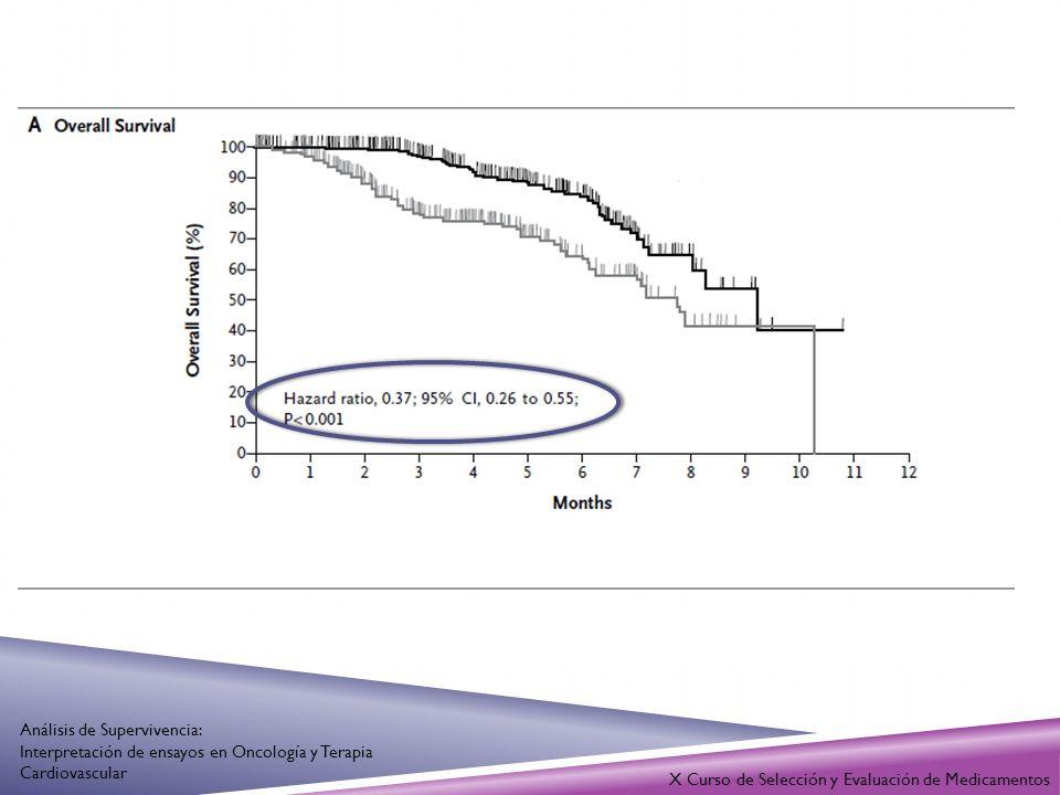 INTRODUCCIÓN Análisis de supervivencia Modelo de regresión de Cox Evalúa el efecto de una o más variables sobre la tasa de riesgo Controla el efecto de variables de confusión y de variables modificadoras Puede explicar, predecir y describir la evolución de la tasa de riesgo a partir de un conjunto de variables predictoras X Curso de Selección y Evaluación de Medicamentos Análisis de Supervivencia: Interpretación de ensayos en Oncología y Terapia Cardiovascular