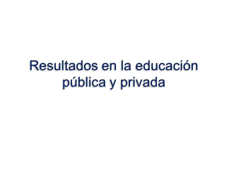 Resultados en la educación pública y privada