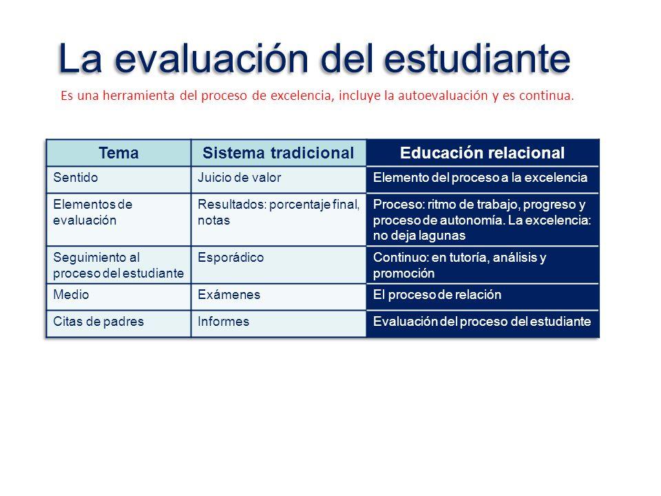 La evaluación del estudiante Es una herramienta del proceso de excelencia, incluye la autoevaluación y es continua.