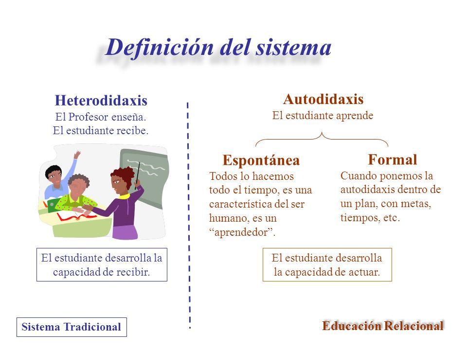 Sistema Tradicional Autodidaxis El estudiante aprende Espontánea Todos lo hacemos todo el tiempo, es una característica del ser humano, es un aprended