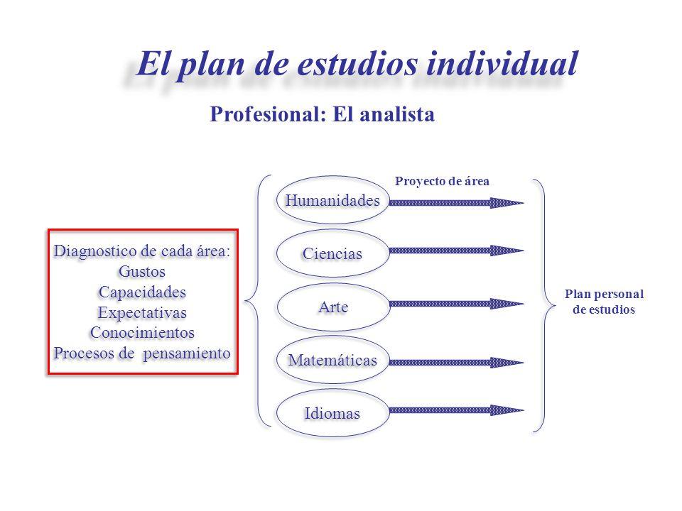 Diagnostico de cada área: Gustos Capacidades Expectativas Conocimientos Procesos de pensamiento Diagnostico de cada área: Gustos Capacidades Expectati