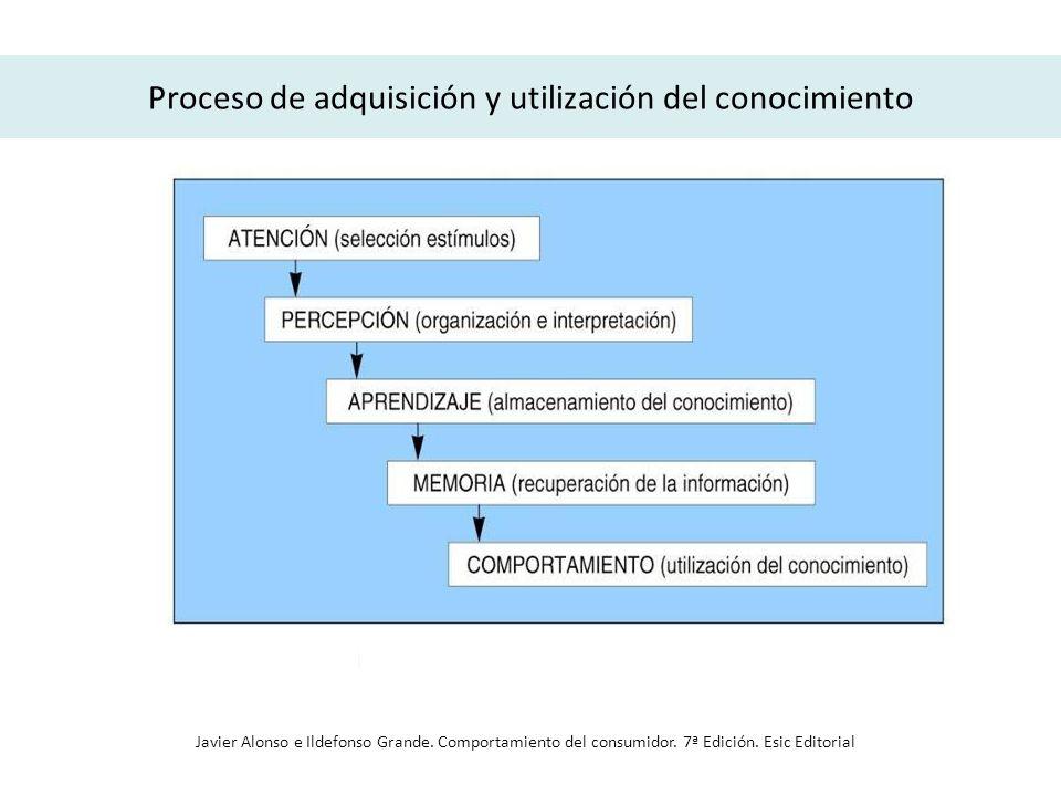 Proceso de adquisición y utilización del conocimiento Javier Alonso e Ildefonso Grande. Comportamiento del consumidor. 7ª Edición. Esic Editorial