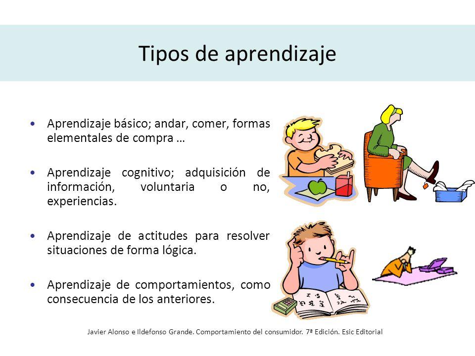 Tipos de aprendizaje Aprendizaje básico; andar, comer, formas elementales de compra … Aprendizaje cognitivo; adquisición de información, voluntaria o