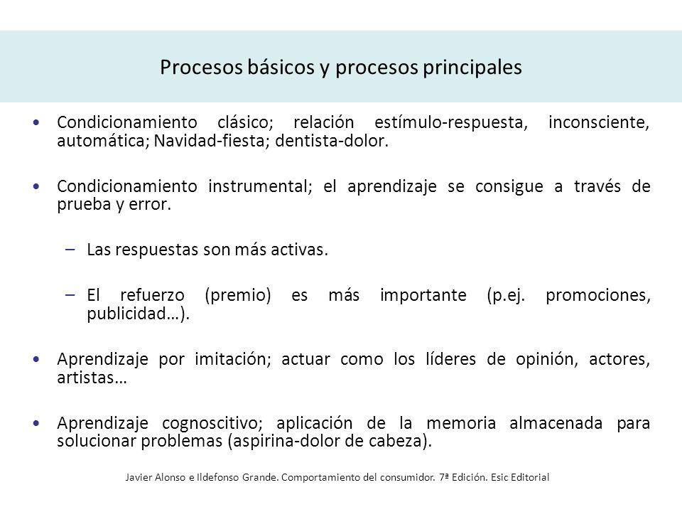 Procesos básicos y procesos principales Condicionamiento clásico; relación estímulo-respuesta, inconsciente, automática; Navidad-fiesta; dentista-dolo
