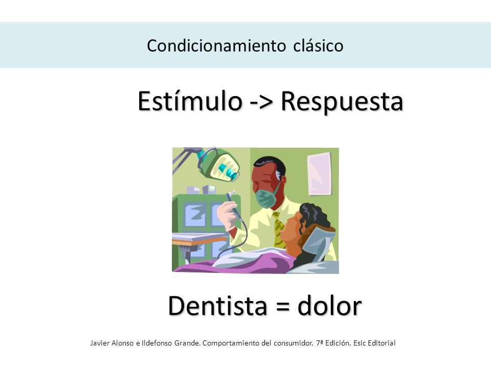 Condicionamiento clásico Estímulo -> Respuesta Dentista = dolor Javier Alonso e Ildefonso Grande. Comportamiento del consumidor. 7ª Edición. Esic Edit