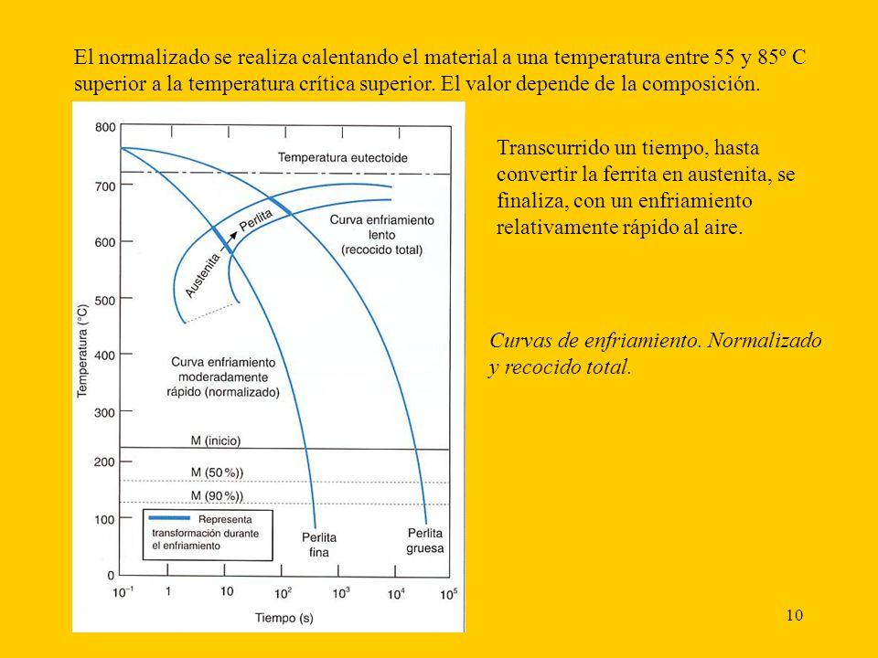10 El normalizado se realiza calentando el material a una temperatura entre 55 y 85º C superior a la temperatura crítica superior.