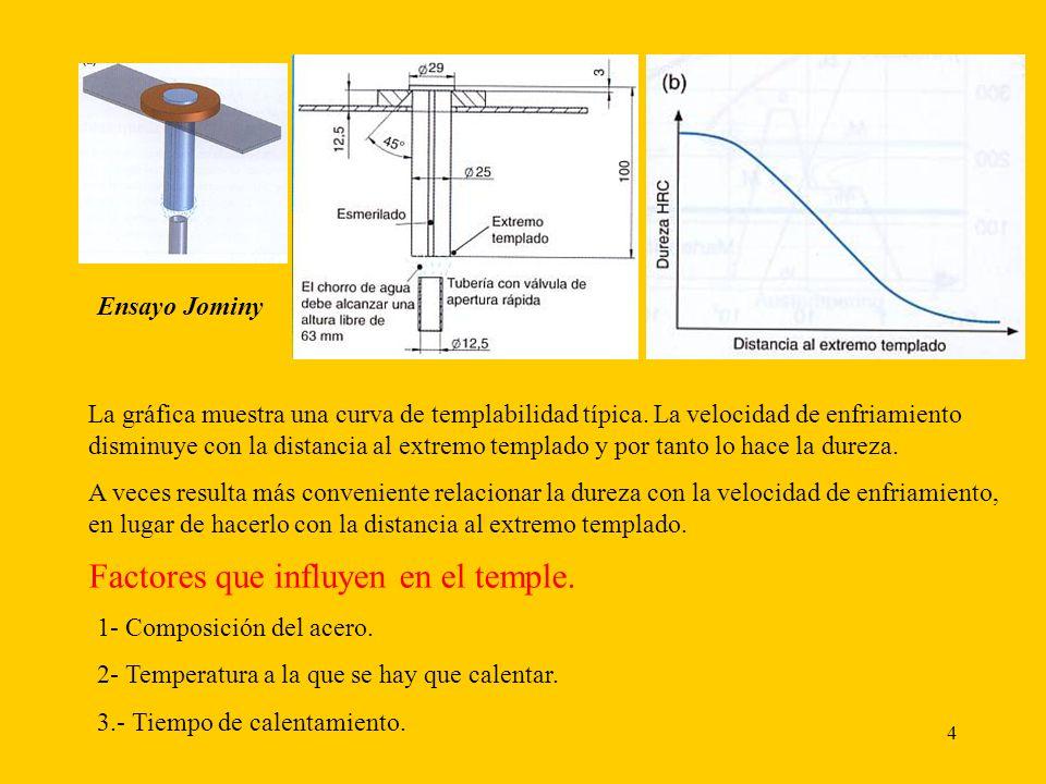 4 Ensayo Jominy La gráfica muestra una curva de templabilidad típica.