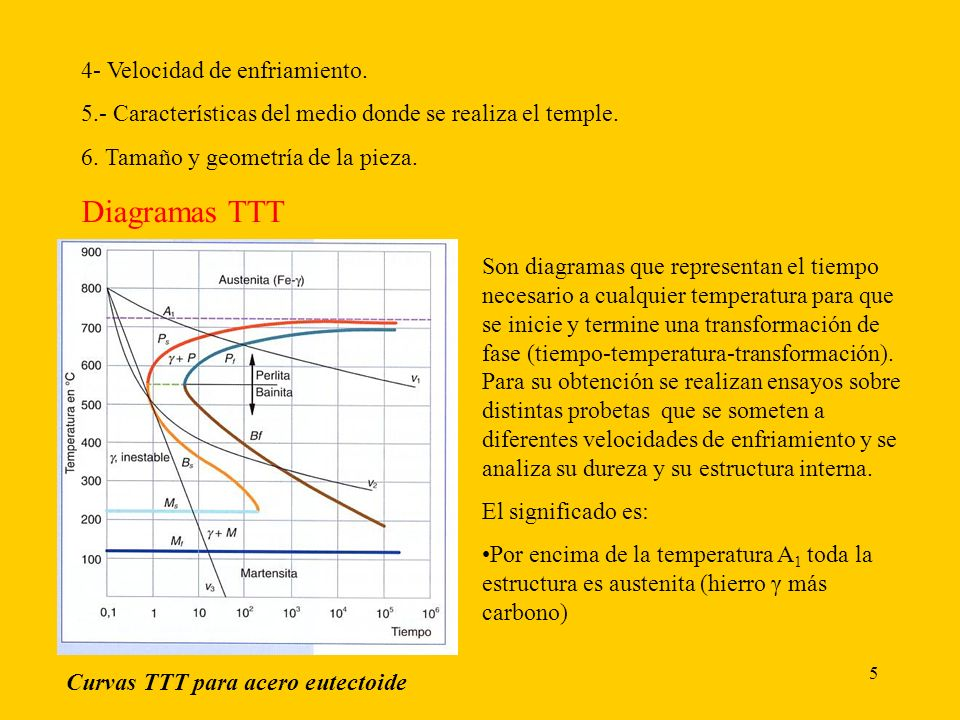 5 4- Velocidad de enfriamiento.5.- Características del medio donde se realiza el temple.