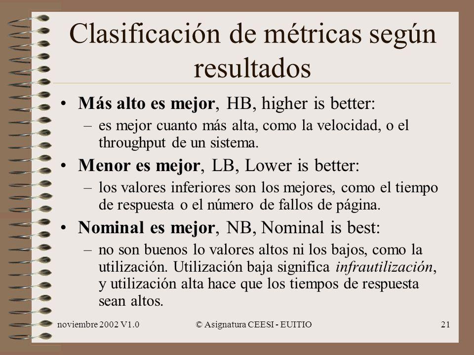noviembre 2002 V1.0© Asignatura CEESI - EUITIO21 Clasificación de métricas según resultados Más alto es mejor, HB, higher is better: –es mejor cuanto más alta, como la velocidad, o el throughput de un sistema.