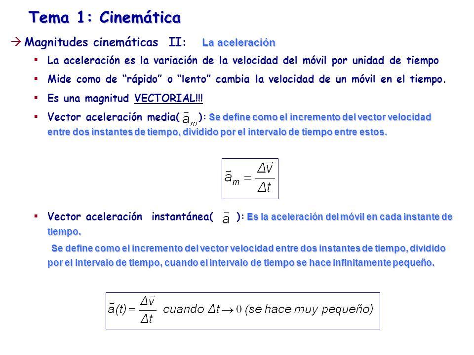 Tema 1: Cinemática La aceleración Magnitudes cinemáticas II: La aceleración La aceleración es la variación de la velocidad del móvil por unidad de tie