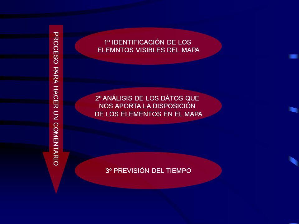 1º IDENTIFICACIÓN DE LOS ELEMNTOS VISIBLES DEL MAPA 2º ANÁLISIS DE LOS DÁTOS QUE NOS APORTA LA DISPOSICIÓN DE LOS ELEMENTOS EN EL MAPA 3º PREVISIÓN DE