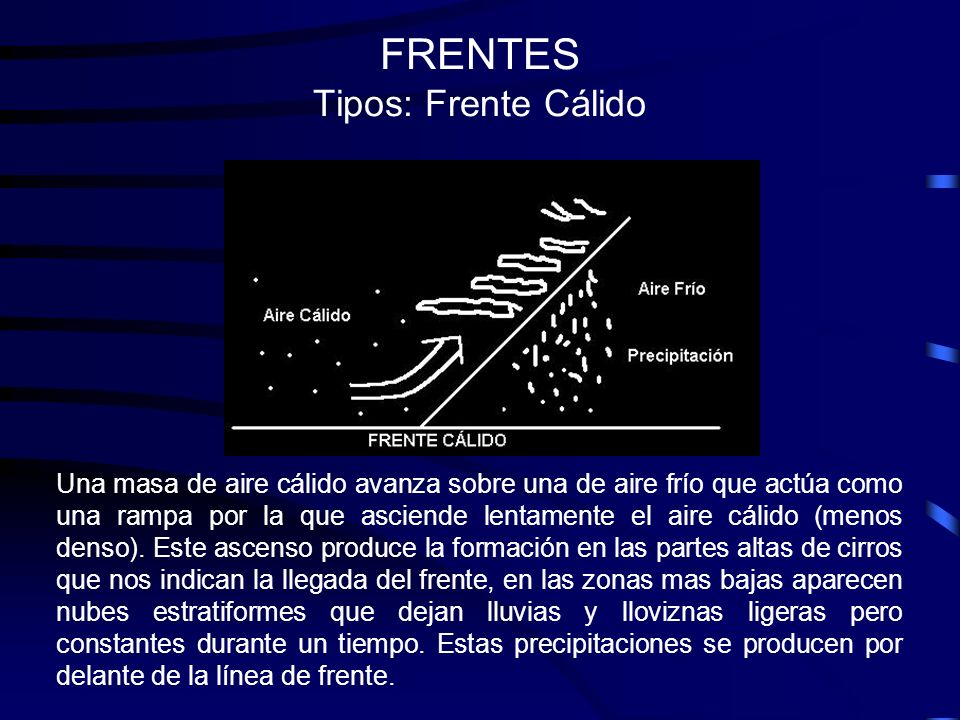 FRENTES Tipos: Frente Cálido Una masa de aire cálido avanza sobre una de aire frío que actúa como una rampa por la que asciende lentamente el aire cál