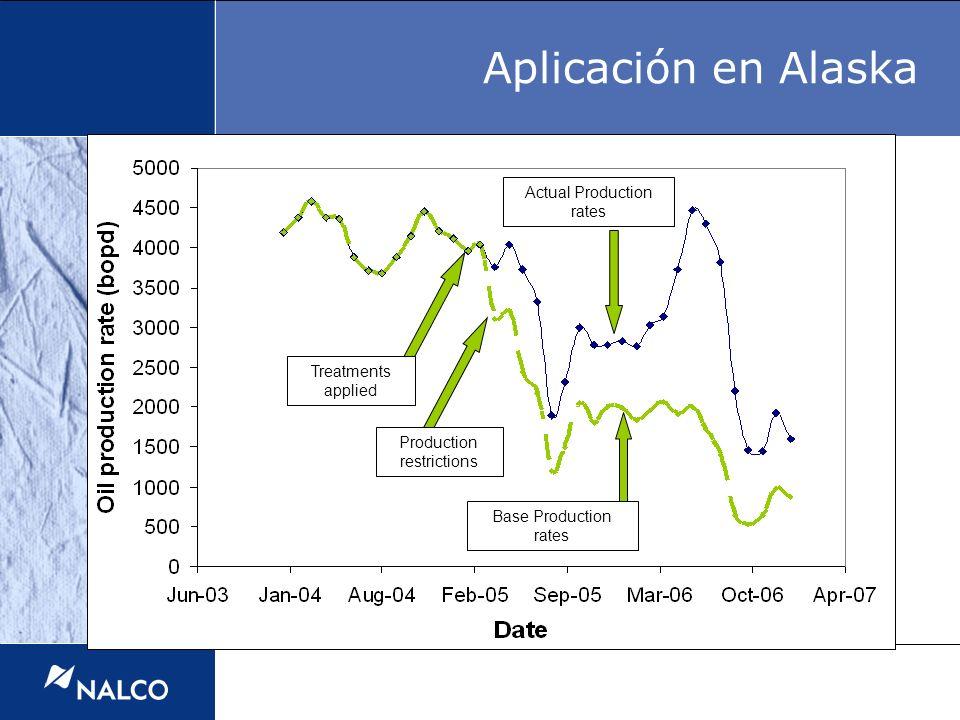 Treatments applied Actual Production rates Base Production rates Production restrictions Aplicación en Alaska