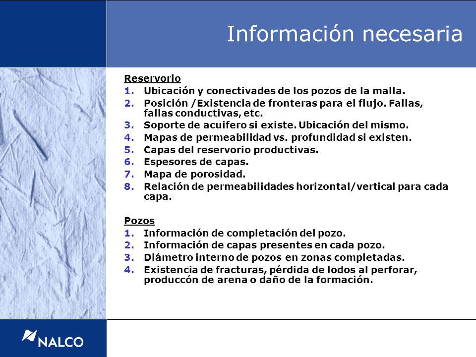 Reservorio 1.Ubicación y conectivades de los pozos de la malla. 2.Posición /Existencia de fronteras para el flujo. Fallas, fallas conductivas, etc. 3.