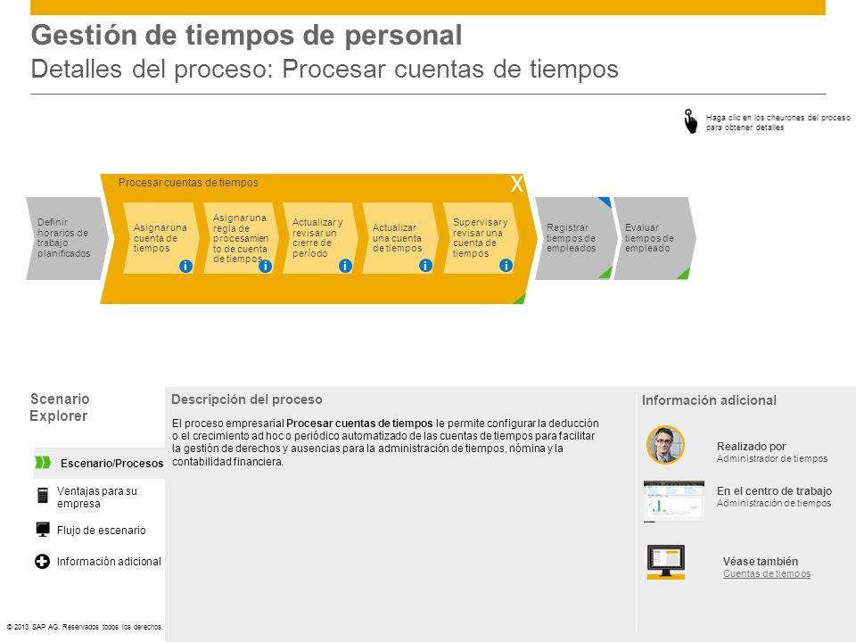©© 2013 SAP AG. Reservados todos los derechos. Gestión de tiempos de personal Detalles del proceso: Procesar cuentas de tiempos Scenario Explorer Desc