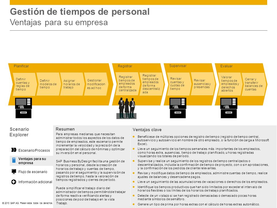 ©© 2013 SAP AG. Reservados todos los derechos. Gestión de tiempos de personal Ventajas para su empresa Planificar Evaluar Supervisar Registrar Gestion