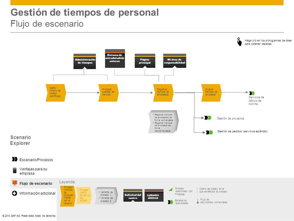 ©© 2013 SAP AG. Reservados todos los derechos. Gestión de tiempos de personal Flujo de escenario Scenario Explorer Haga clic en los pictogramas de áre