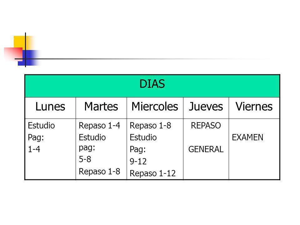 DIAS LunesMartesMiercolesJuevesViernes Estudio Pag: 1-4 Repaso 1-4 Estudio pag: 5-8 Repaso 1-8 Estudio Pag: 9-12 Repaso 1-12 REPASO GENERAL EXAMEN