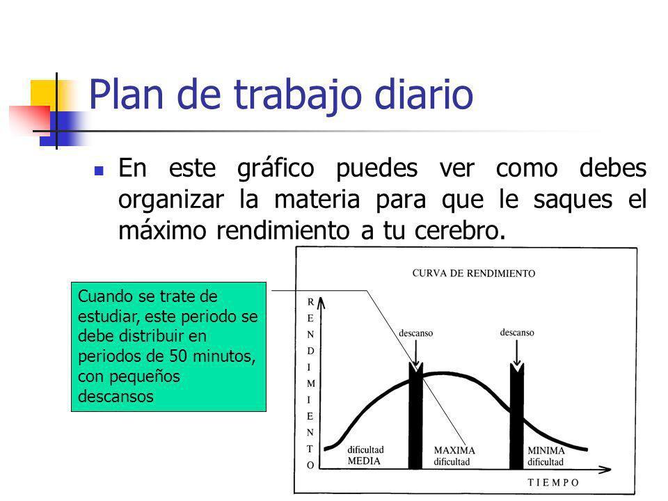 Plan de trabajo diario En este gráfico puedes ver como debes organizar la materia para que le saques el máximo rendimiento a tu cerebro. Cuando se tra