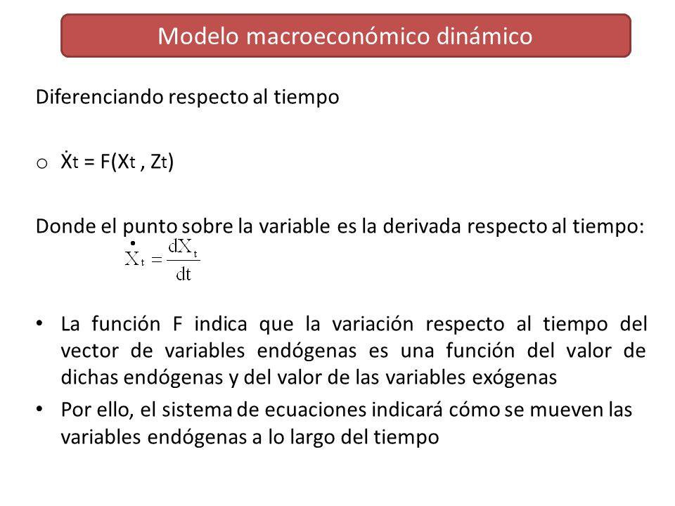 Modelo macroeconómico dinámico Diferenciando respecto al tiempo o t = F(X t, Z t ) Donde el punto sobre la variable es la derivada respecto al tiempo: La función F indica que la variación respecto al tiempo del vector de variables endógenas es una función del valor de dichas endógenas y del valor de las variables exógenas Por ello, el sistema de ecuaciones indicará cómo se mueven las variables endógenas a lo largo del tiempo