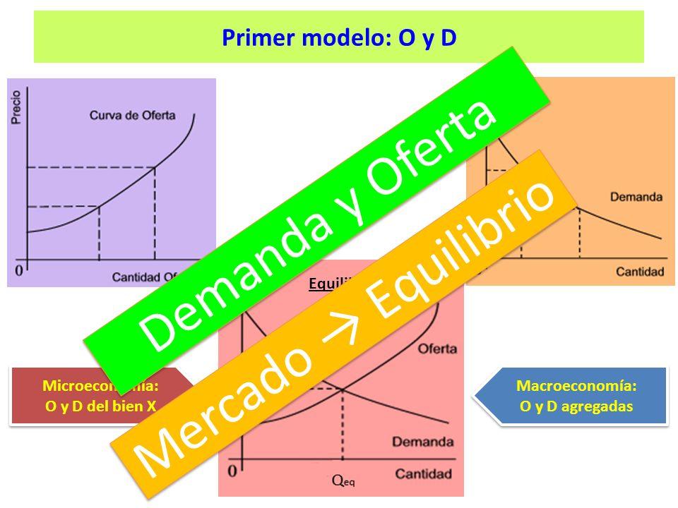 Equilibrio Microeconomía: O y D del bien X Microeconomía: O y D del bien X Macroeconomía: O y D agregadas Macroeconomía: O y D agregadas Demanda y Oferta Mercado Equilibrio