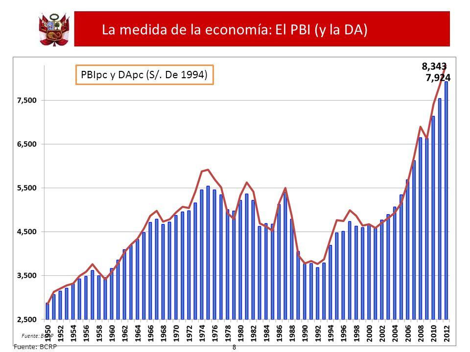 La medida de la economía: El PBI (y la DA) Fuente: BCRP 8 PBIpc y DApc (S/. De 1994) Fuente: BCRP