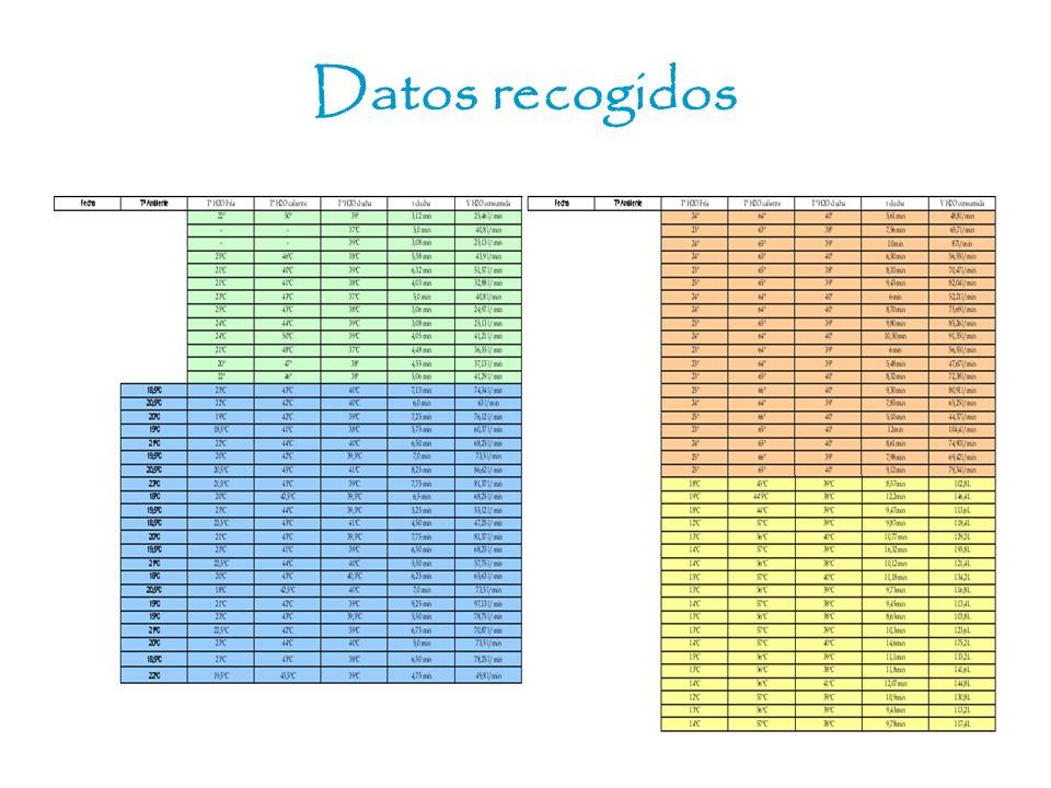 Datos recogidos