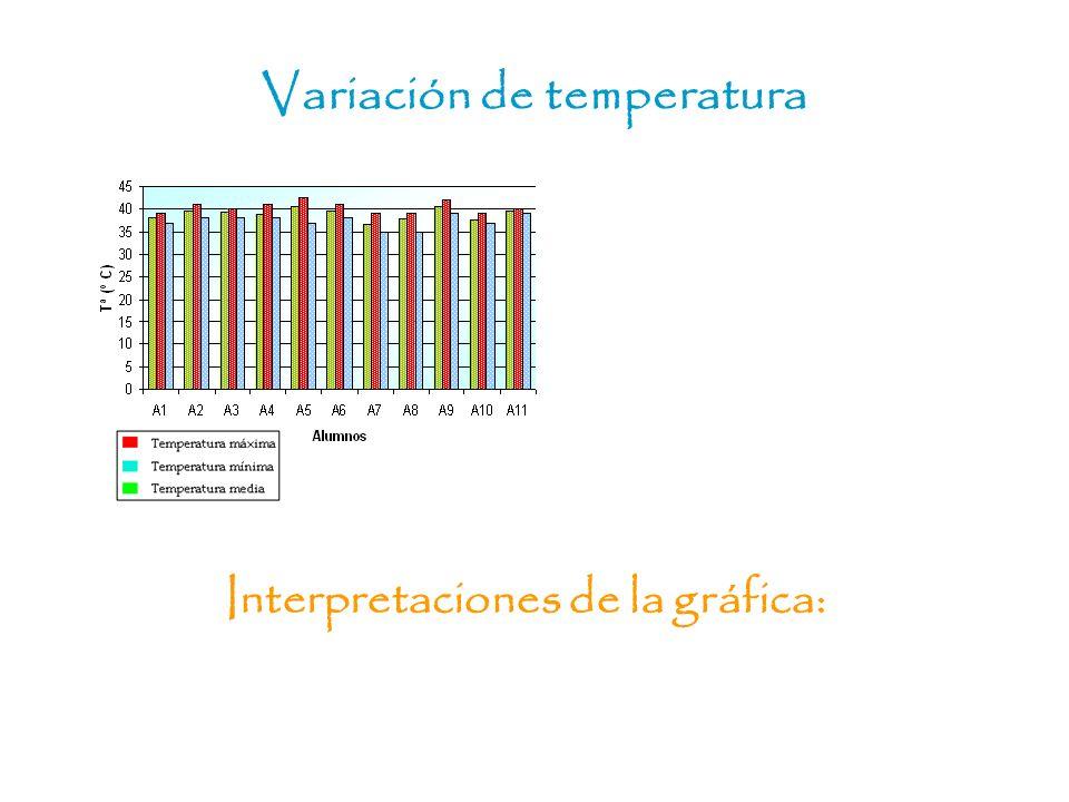 Variación de temperatura Interpretaciones de la gráfica: