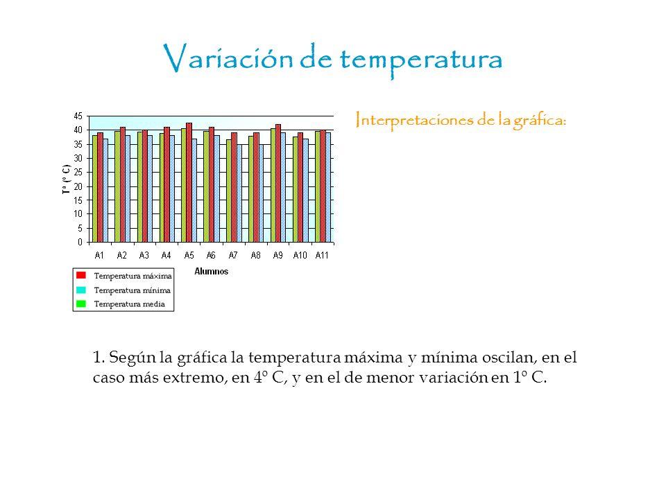 Variación de temperatura Interpretaciones de la gráfica: 1. Según la gráfica la temperatura máxima y mínima oscilan, en el caso más extremo, en 4º C,
