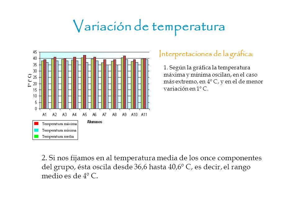 Variación de temperatura Interpretaciones de la gráfica: 2. Si nos fijamos en al temperatura media de los once componentes del grupo, ésta oscila desd