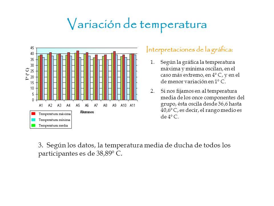 Variación de temperatura Interpretaciones de la gráfica: 3. Según los datos, la temperatura media de ducha de todos los participantes es de 38,89º C.