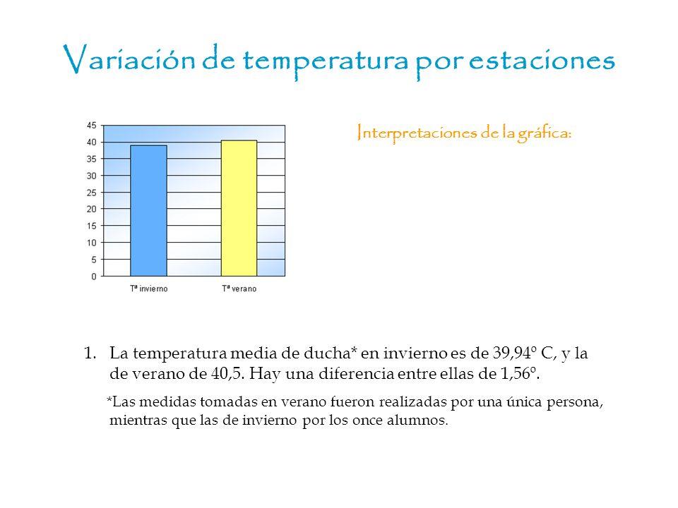 Variación de temperatura por estaciones 1.La temperatura media de ducha* en invierno es de 39,94º C, y la de verano de 40,5. Hay una diferencia entre