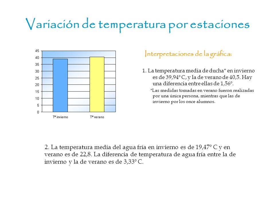 Variación de temperatura por estaciones 2. La temperatura media del agua fría en invierno es de 19,47º C y en verano es de 22,8. La diferencia de temp
