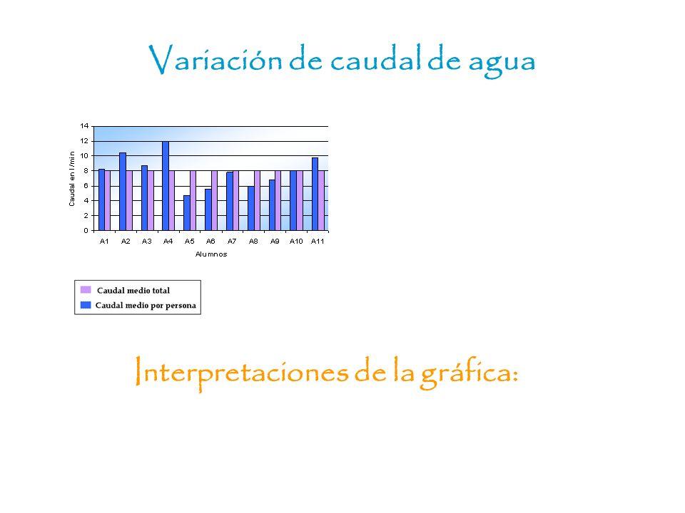 Variación de caudal de agua Interpretaciones de la gráfica: