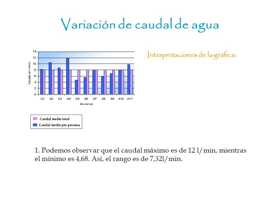 Variación de caudal de agua 1. Podemos observar que el caudal máximo es de 12 l/min, mientras el mínimo es 4,68. Así, el rango es de 7,32l/min. Interp